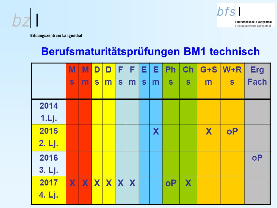 Berufsmaturitätsprüfungen BM1 technisch