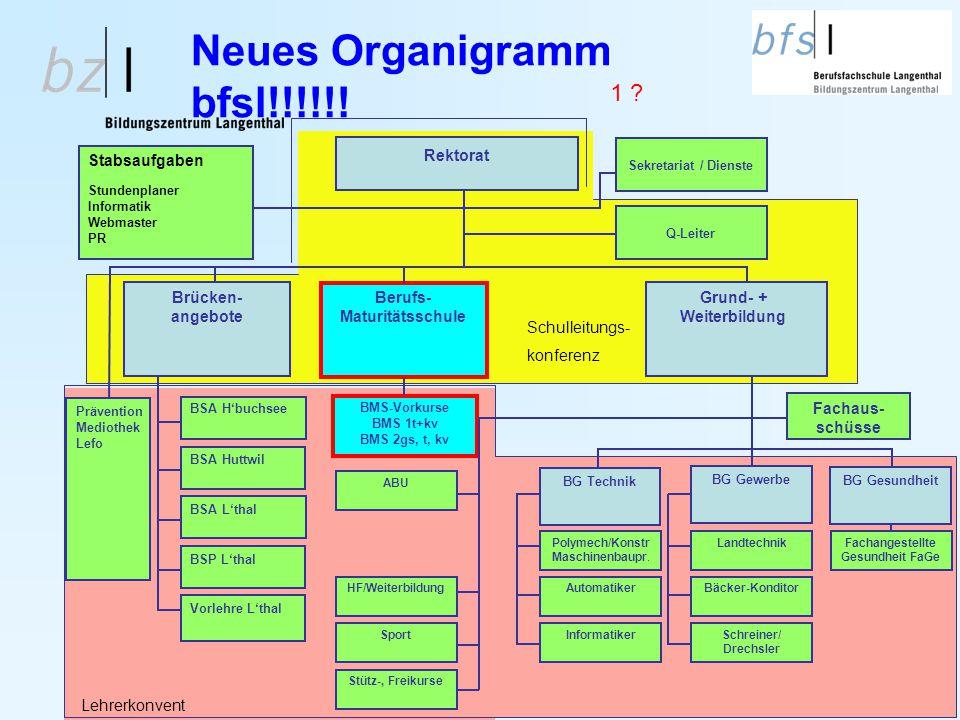 Neues Organigramm bfsl!!!!!!