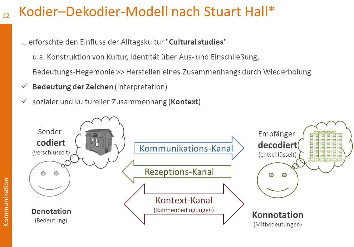 Kodier–Dekodier-Modell nach Stuart Hall*