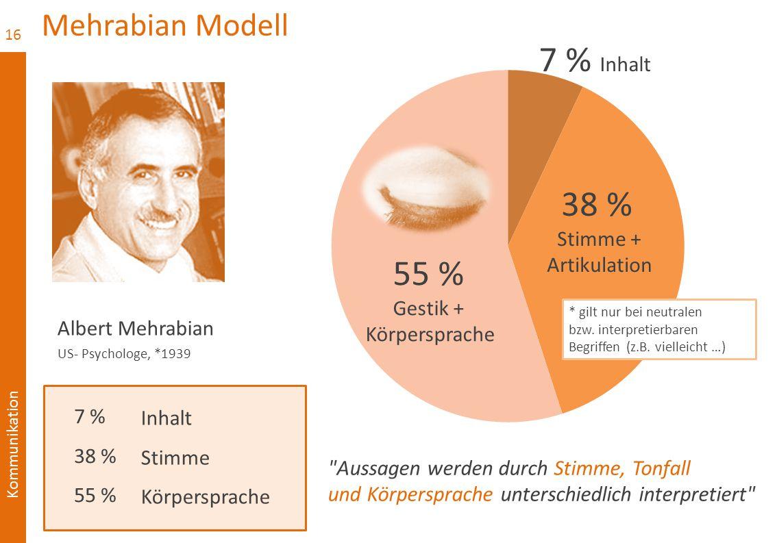 7 % Inhalt 38 % 55 % Mehrabian Modell Stimme + Artikulation Gestik +