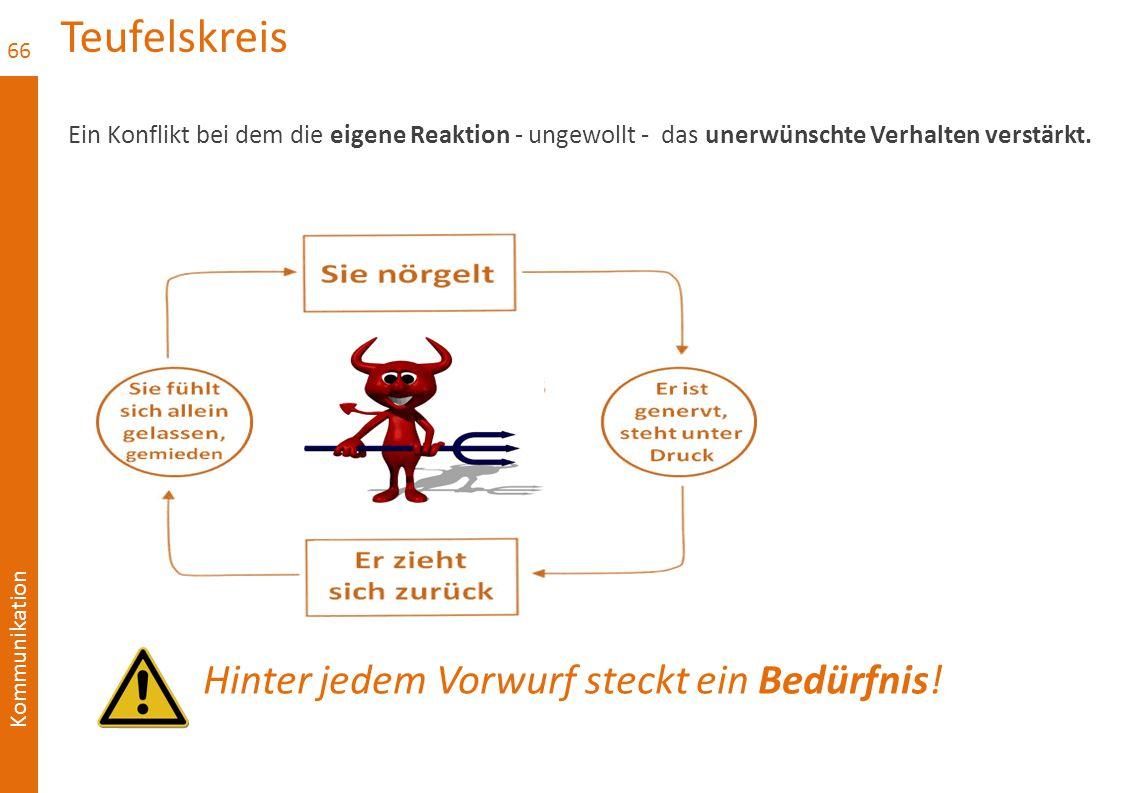 Teufelskreis Ein Konflikt bei dem die eigene Reaktion - ungewollt - das unerwünschte Verhalten verstärkt.