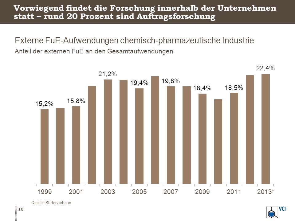Externe FuE-Aufwendungen chemisch-pharmazeutische Industrie