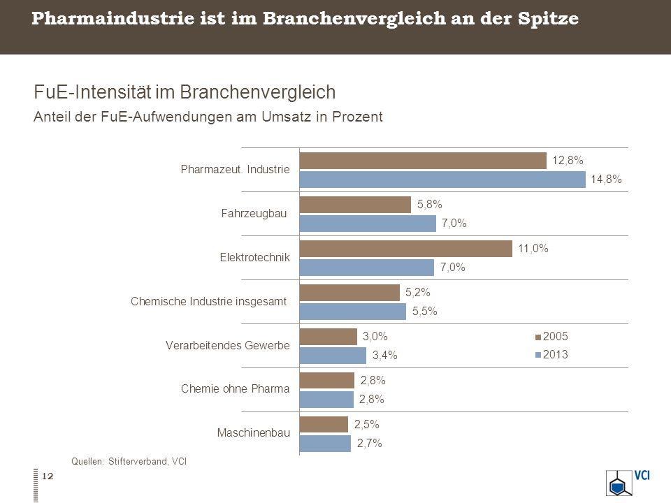 Pharmaindustrie ist im Branchenvergleich an der Spitze
