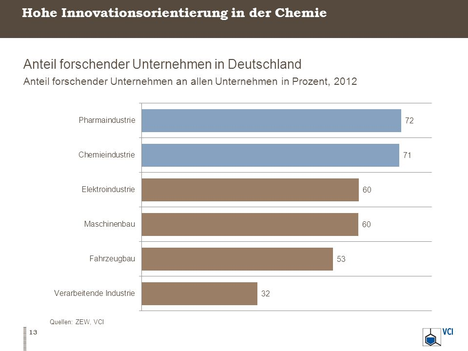 Hohe Innovationsorientierung in der Chemie