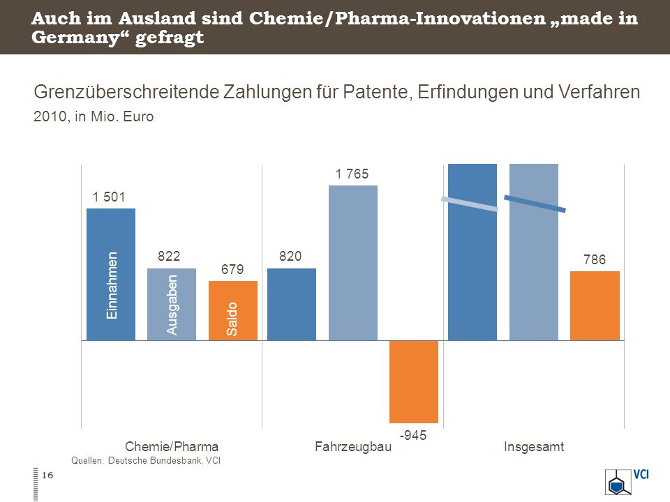 Grenzüberschreitende Zahlungen für Patente, Erfindungen und Verfahren