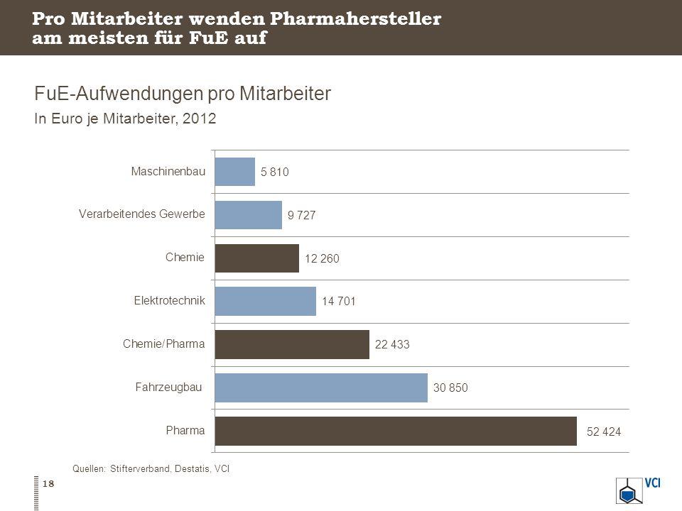 Pro Mitarbeiter wenden Pharmahersteller am meisten für FuE auf
