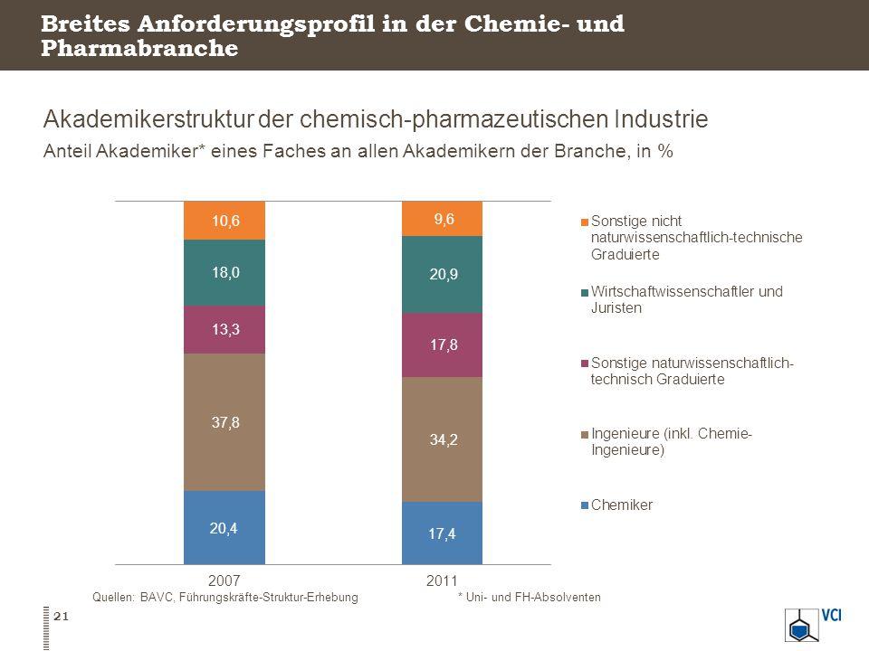 Breites Anforderungsprofil in der Chemie- und Pharmabranche