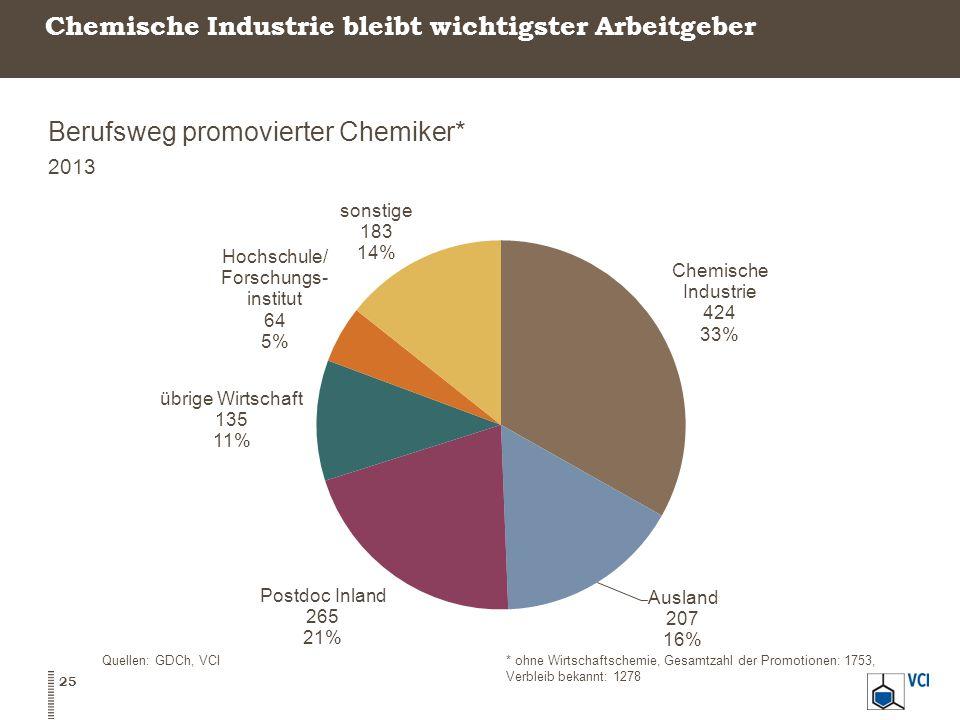 Chemische Industrie bleibt wichtigster Arbeitgeber