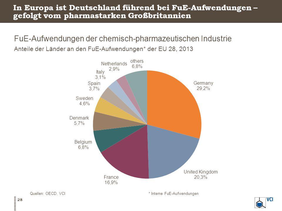 FuE-Aufwendungen der chemisch-pharmazeutischen Industrie