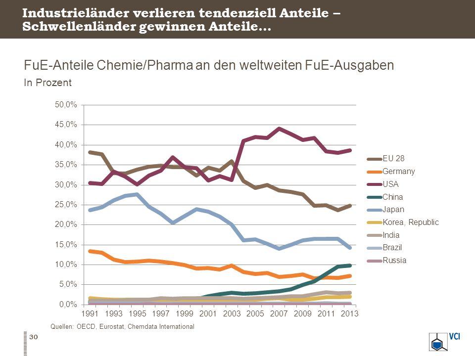 FuE-Anteile Chemie/Pharma an den weltweiten FuE-Ausgaben
