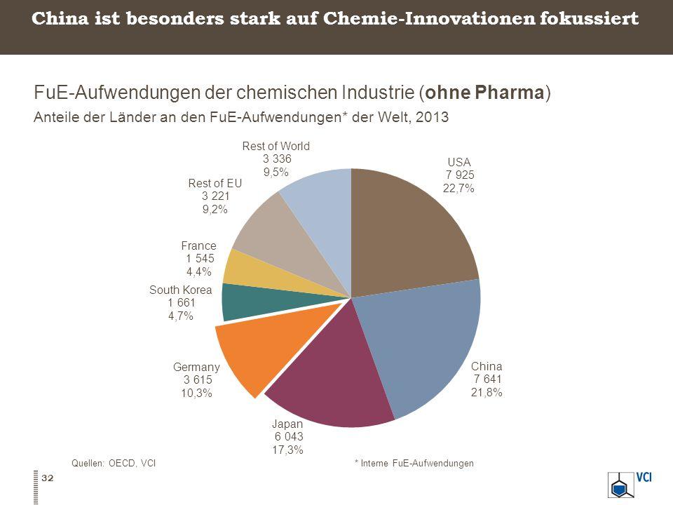 China ist besonders stark auf Chemie-Innovationen fokussiert