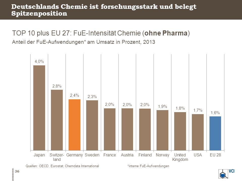 Deutschlands Chemie ist forschungsstark und belegt Spitzenposition