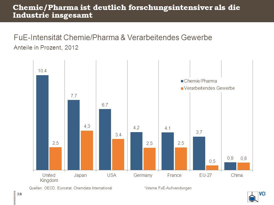 FuE-Intensität Chemie/Pharma & Verarbeitendes Gewerbe