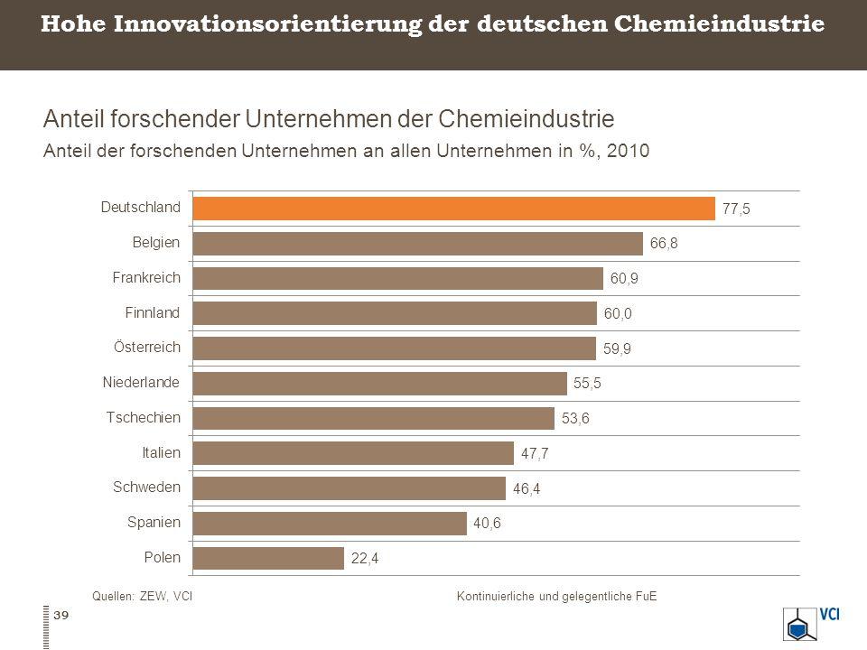 Hohe Innovationsorientierung der deutschen Chemieindustrie