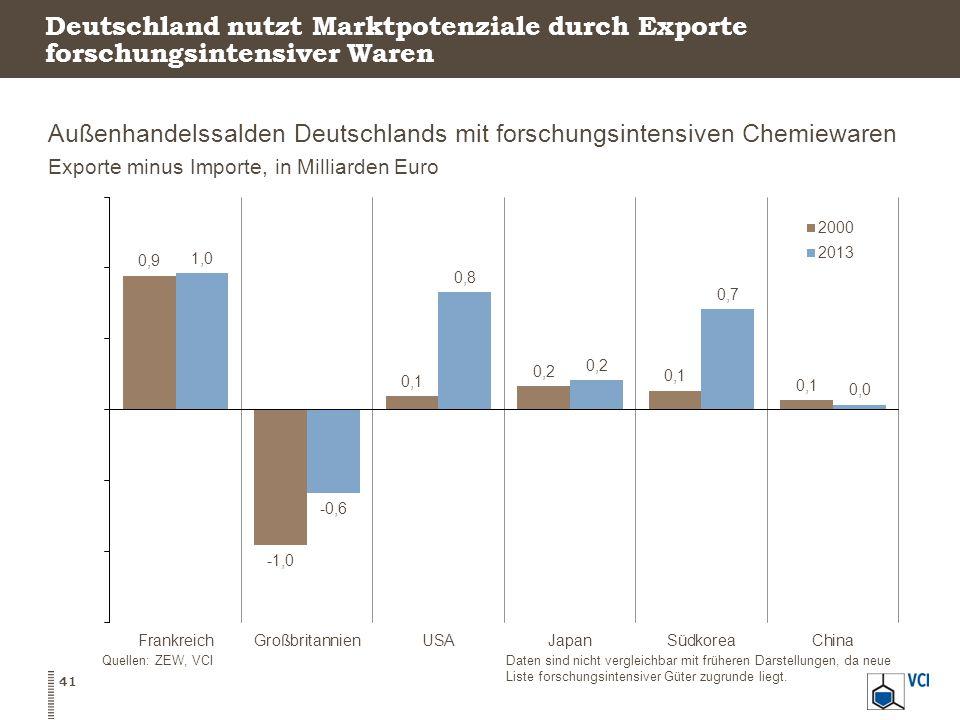 Deutschland nutzt Marktpotenziale durch Exporte forschungsintensiver Waren