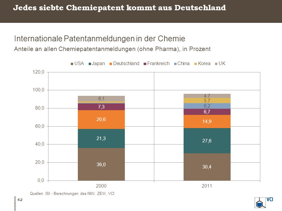 Jedes siebte Chemiepatent kommt aus Deutschland