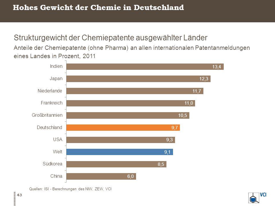 Hohes Gewicht der Chemie in Deutschland