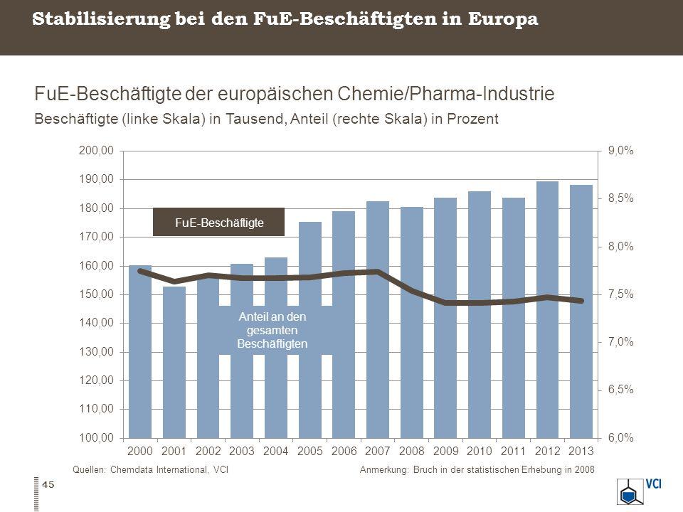 Stabilisierung bei den FuE-Beschäftigten in Europa
