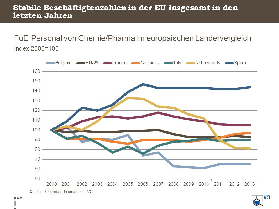 Stabile Beschäftigtenzahlen in der EU insgesamt in den letzten Jahren
