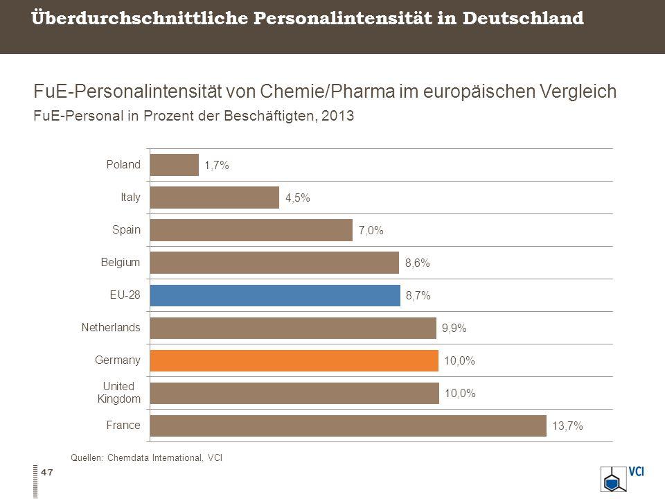 Überdurchschnittliche Personalintensität in Deutschland