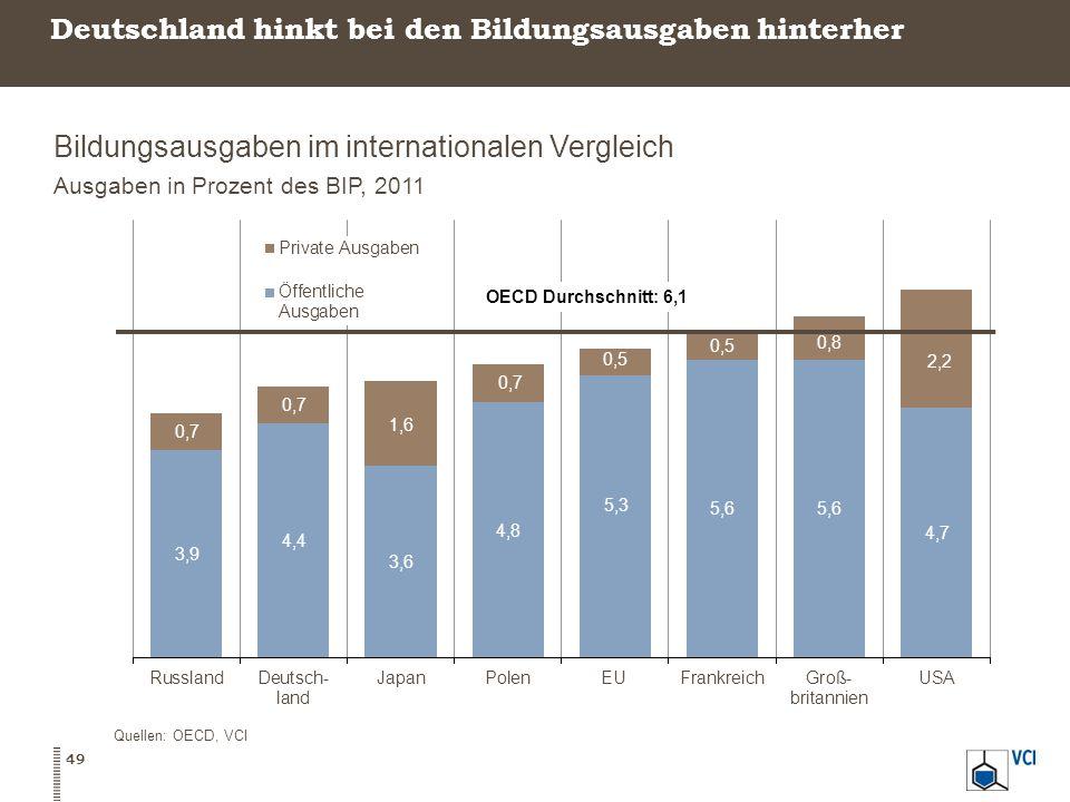 Deutschland hinkt bei den Bildungsausgaben hinterher