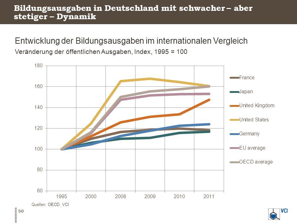 Entwicklung der Bildungsausgaben im internationalen Vergleich