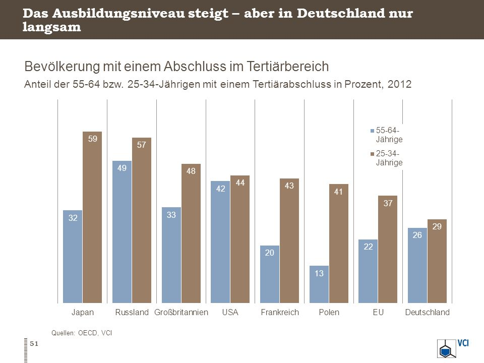 Das Ausbildungsniveau steigt – aber in Deutschland nur langsam