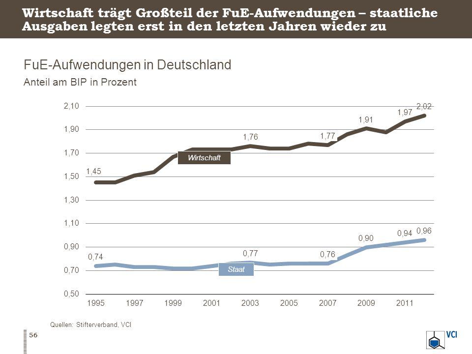 FuE-Aufwendungen in Deutschland