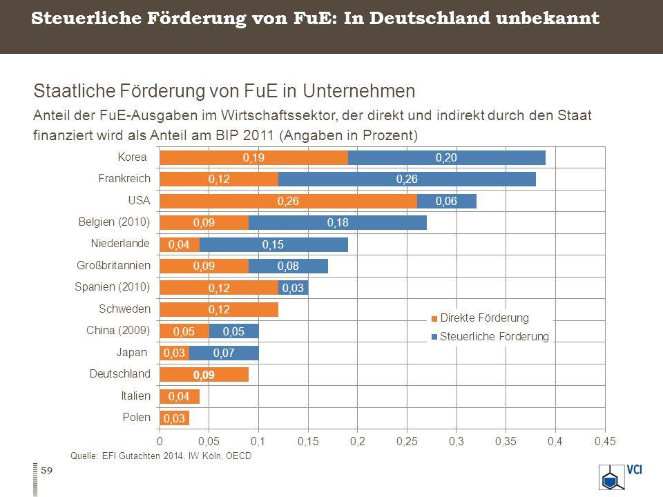 Steuerliche Förderung von FuE: In Deutschland unbekannt