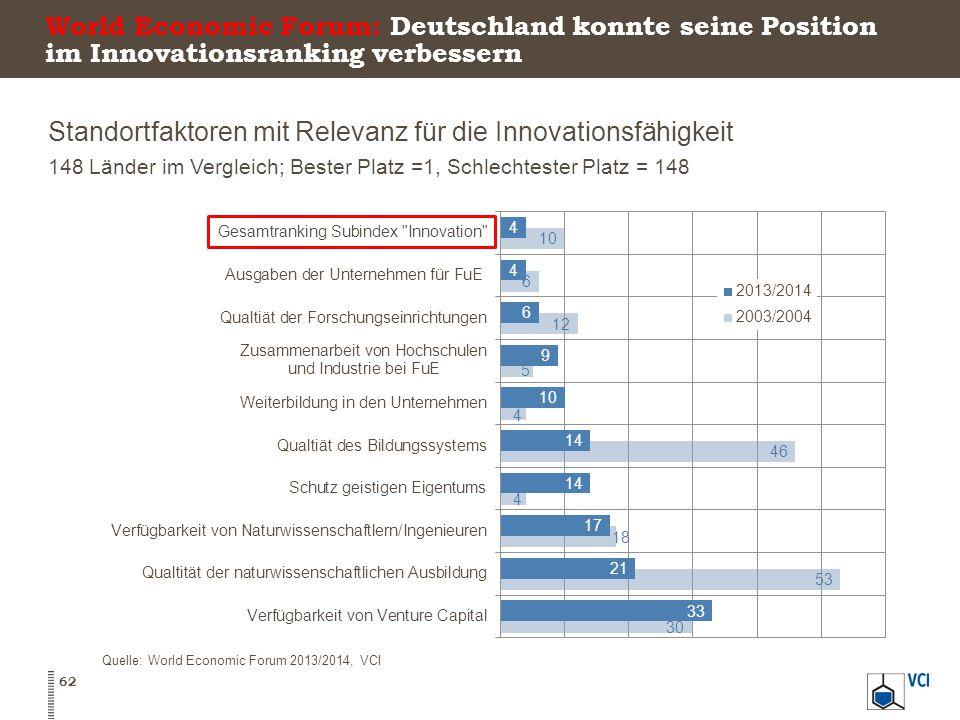 Standortfaktoren mit Relevanz für die Innovationsfähigkeit