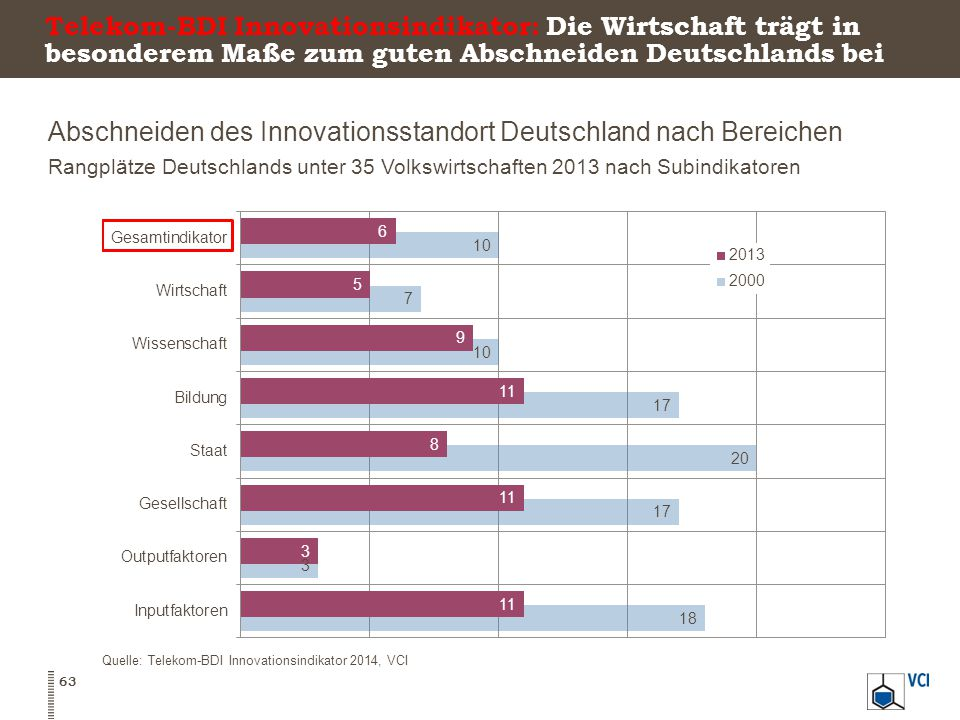 Abschneiden des Innovationsstandort Deutschland nach Bereichen