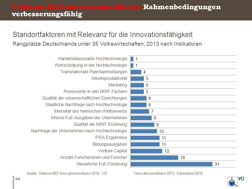Telekom-BDI Innovationsindikator: Rahmenbedingungen verbesserungsfähig