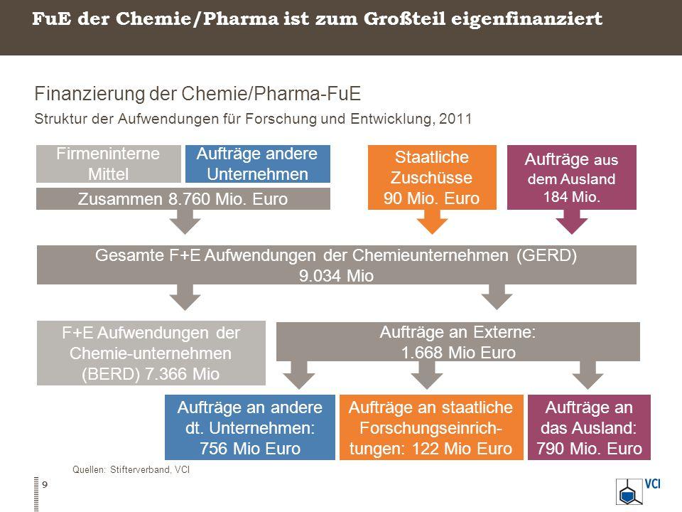 FuE der Chemie/Pharma ist zum Großteil eigenfinanziert