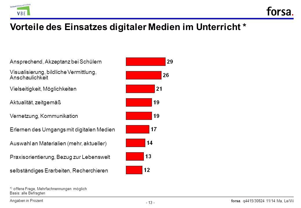 Vorteile des Einsatzes digitaler Medien im Unterricht *