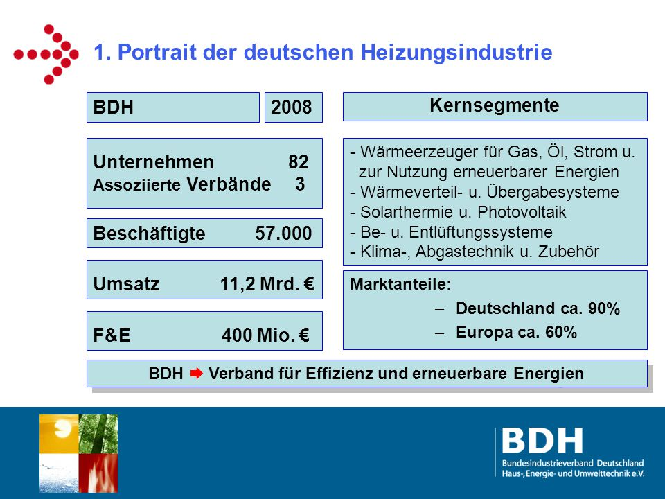 1. Portrait der deutschen Heizungsindustrie