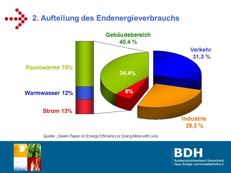 2. Aufteilung des Endenergieverbrauchs