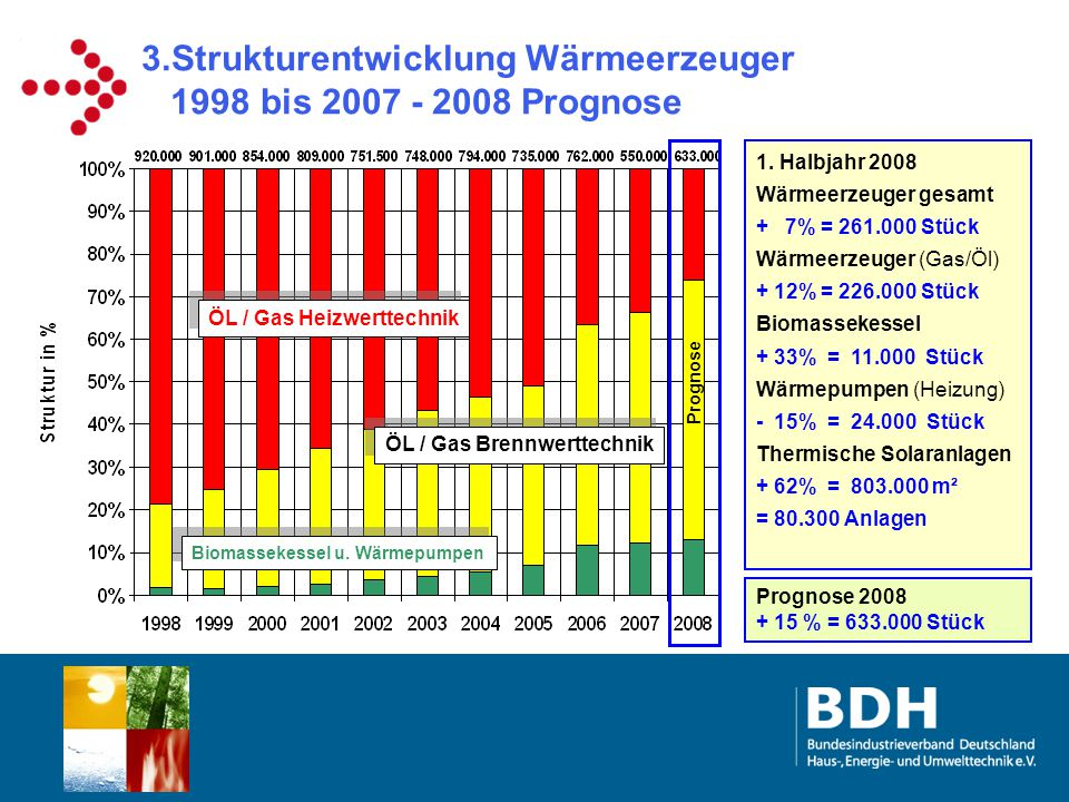 3.Strukturentwicklung Wärmeerzeuger 1998 bis 2007 - 2008 Prognose