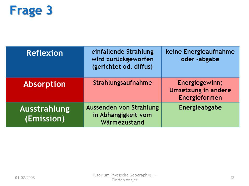 Frage 3 Reflexion Absorption Ausstrahlung (Emission)