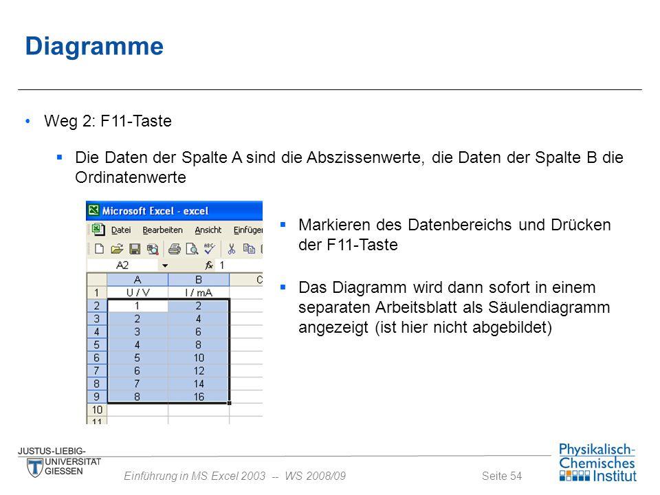Diagramme Weg 2: F11-Taste