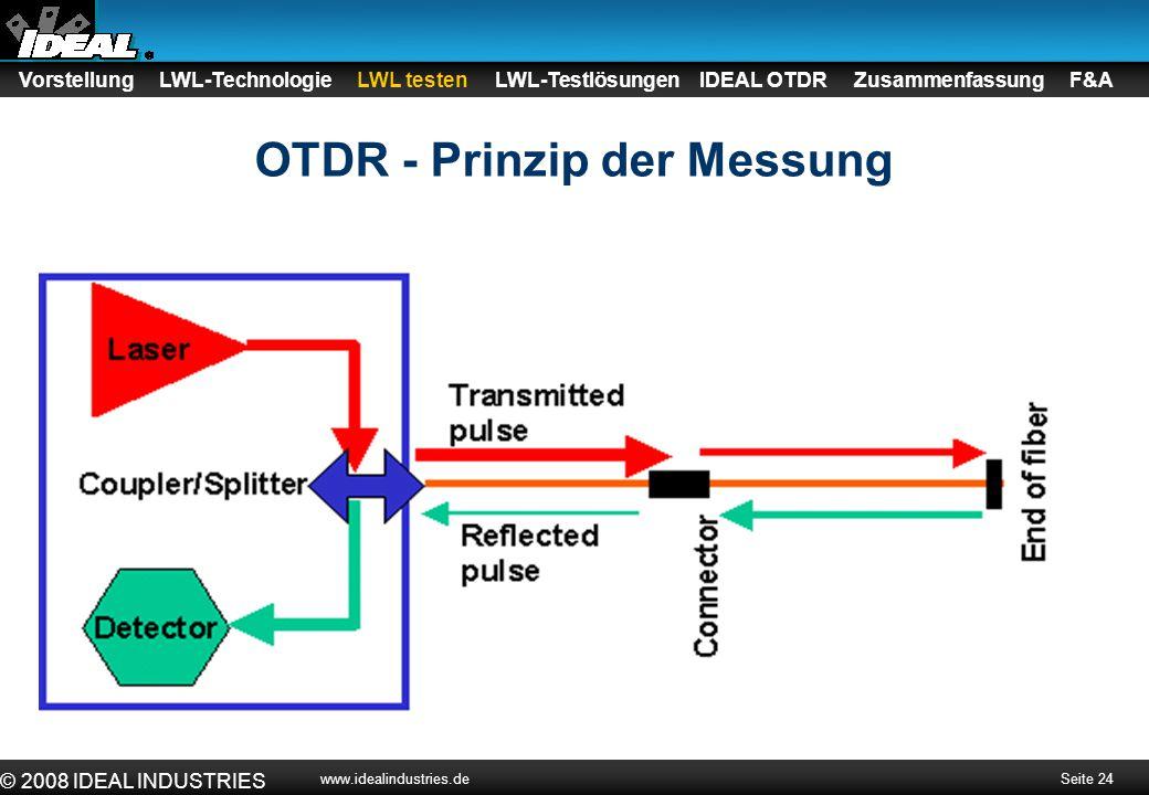 OTDR - Prinzip der Messung