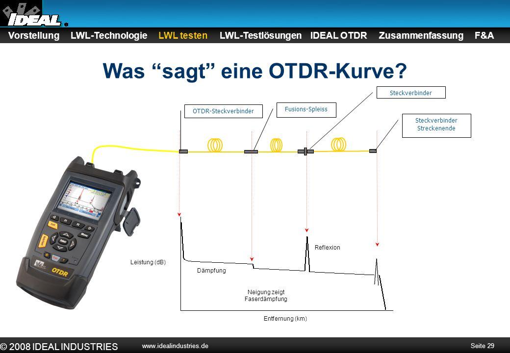 Was sagt eine OTDR-Kurve