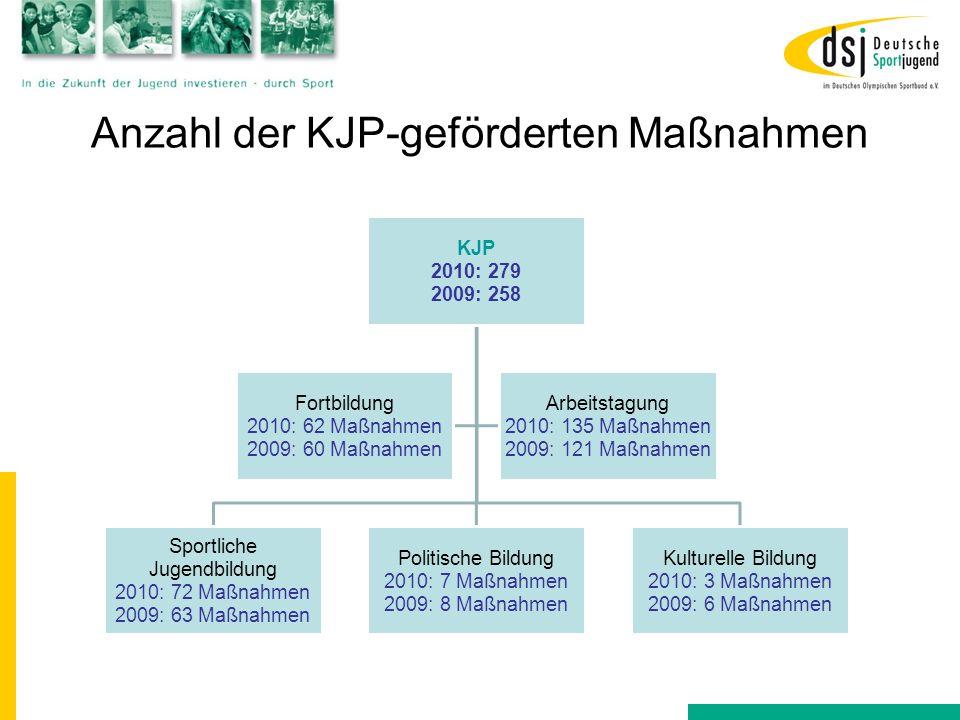 Anzahl der KJP-geförderten Maßnahmen