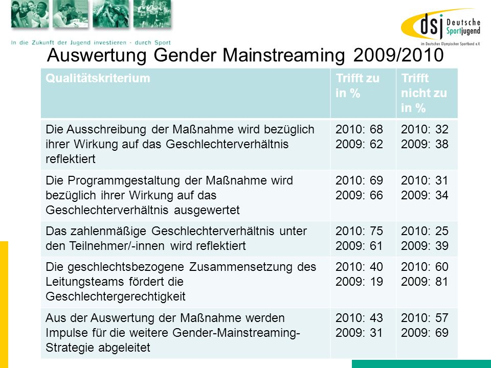 Auswertung Gender Mainstreaming 2009/2010