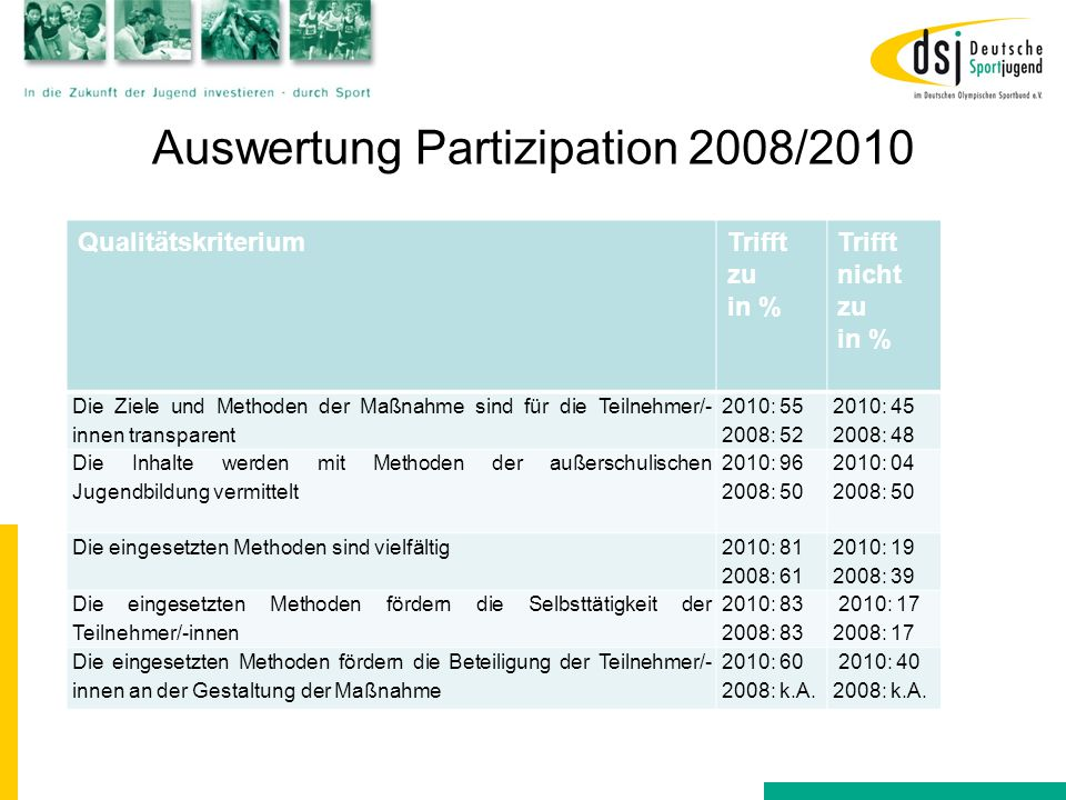 Auswertung Partizipation 2008/2010