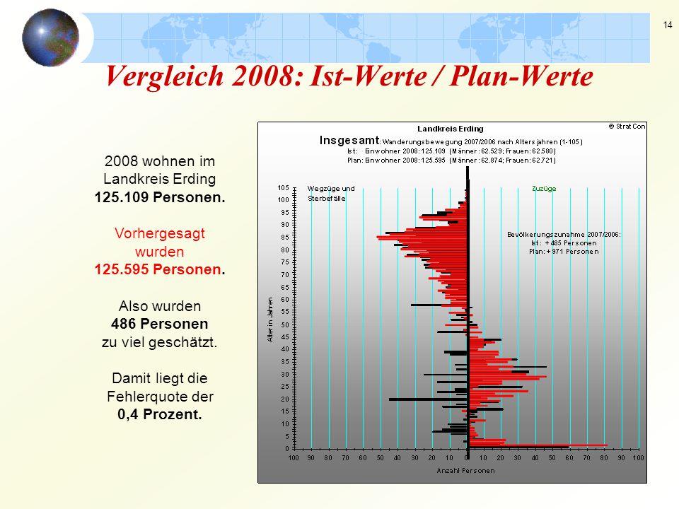 Vergleich 2008: Ist-Werte / Plan-Werte