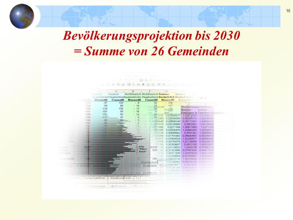 Bevölkerungsprojektion bis 2030 = Summe von 26 Gemeinden