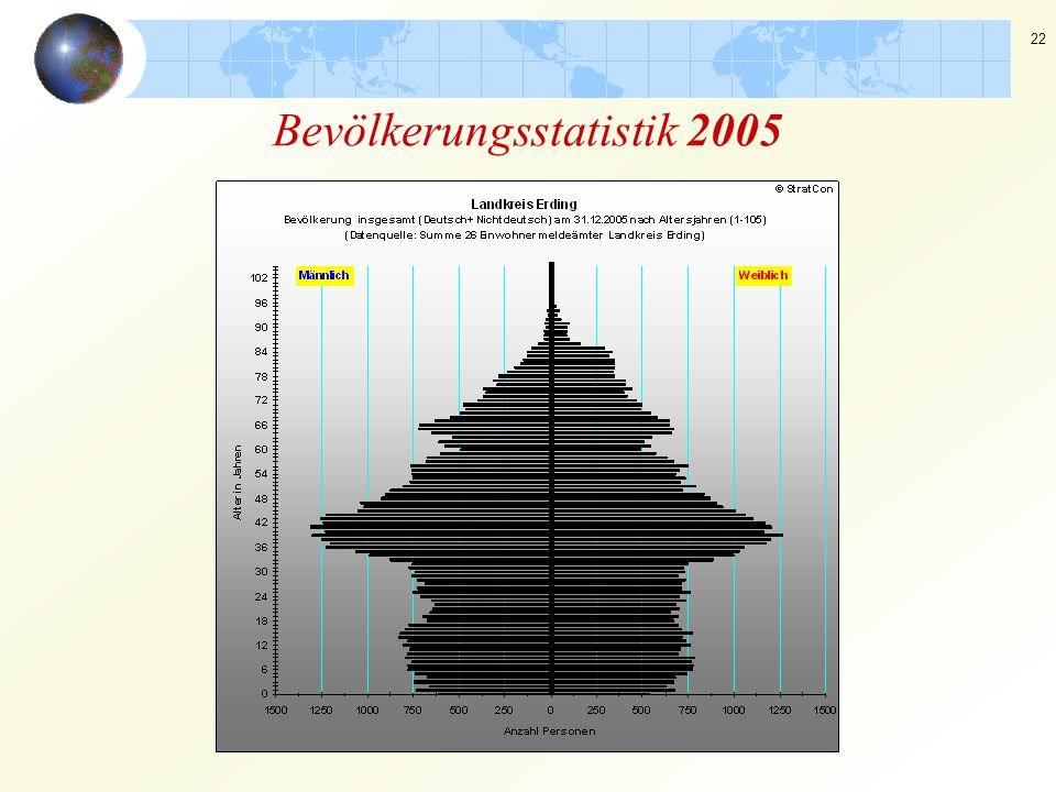 Bevölkerungsstatistik 2005