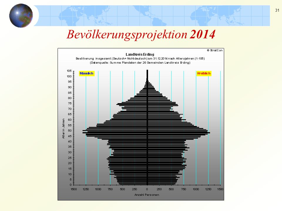 Bevölkerungsprojektion 2014