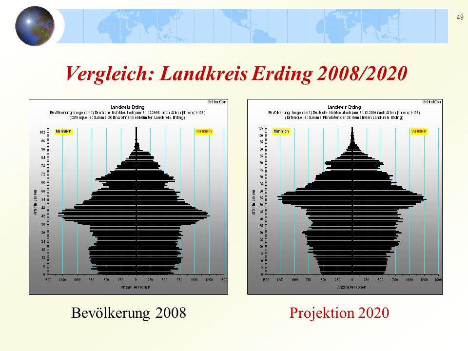 Vergleich: Landkreis Erding 2008/2020
