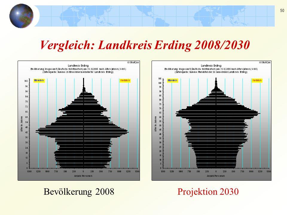 Vergleich: Landkreis Erding 2008/2030